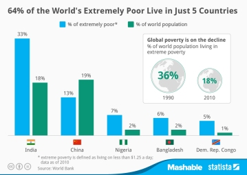 chartoftheday_2136_Countries_with_the_largest_population_of_people_in_poverty_n (1)