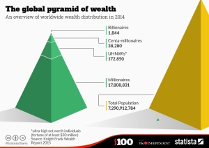 chartoftheday_3384_The_global_pyramid_of_wealth_n