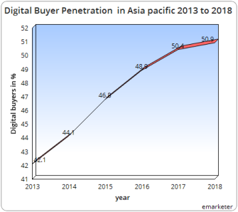 Digital Buyer penetration
