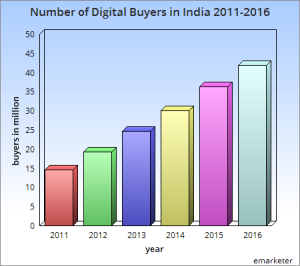 number of digital buyers