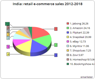 Retail e commerce sales