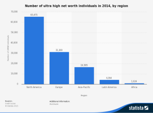 statistic_id204072_ultra-high-net-worth-individuals---distribution-by-region-2014