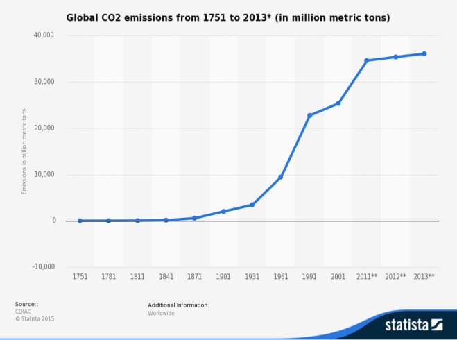 statistic_id264699_global-co2-emissions-1751-2013