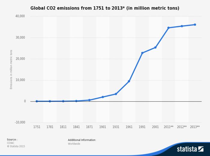 statistic_id264699_global-co2-emissions-1751-2013