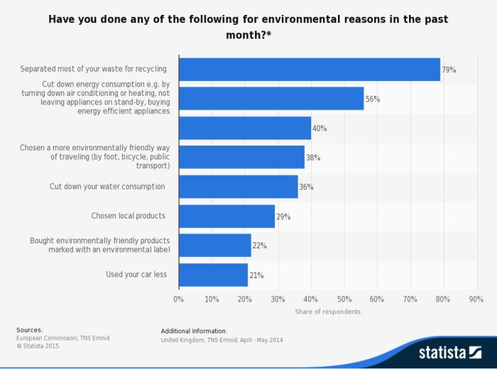 statistic_id410971_environmentally-motivated-actions-taken-in-the-preceding-month-in-the-uk-in-2014