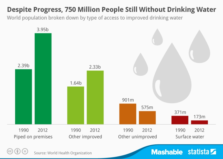 chartoftheday_2226_World_population_with_access_to_drinking_water_n