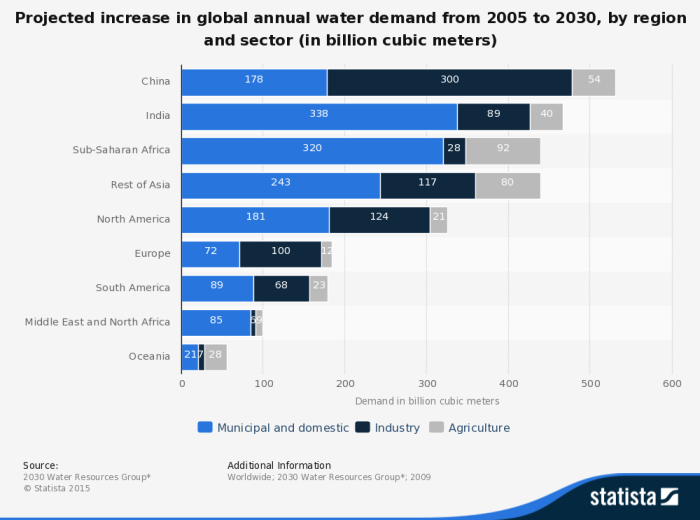 statistic_id278066_global-water-demand-by-region-and-sector_-projections-through-2030