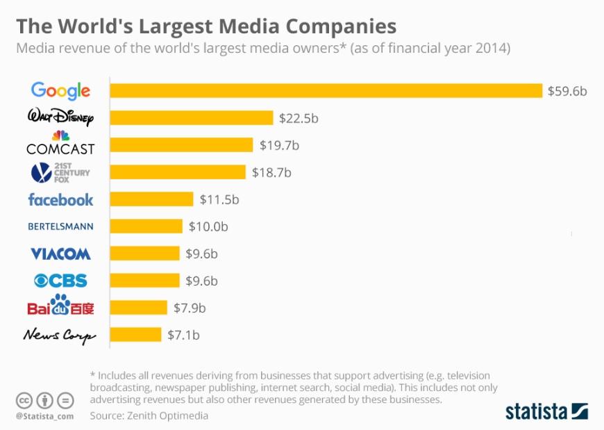 chartoftheday_4943_top_10_media_companies_n